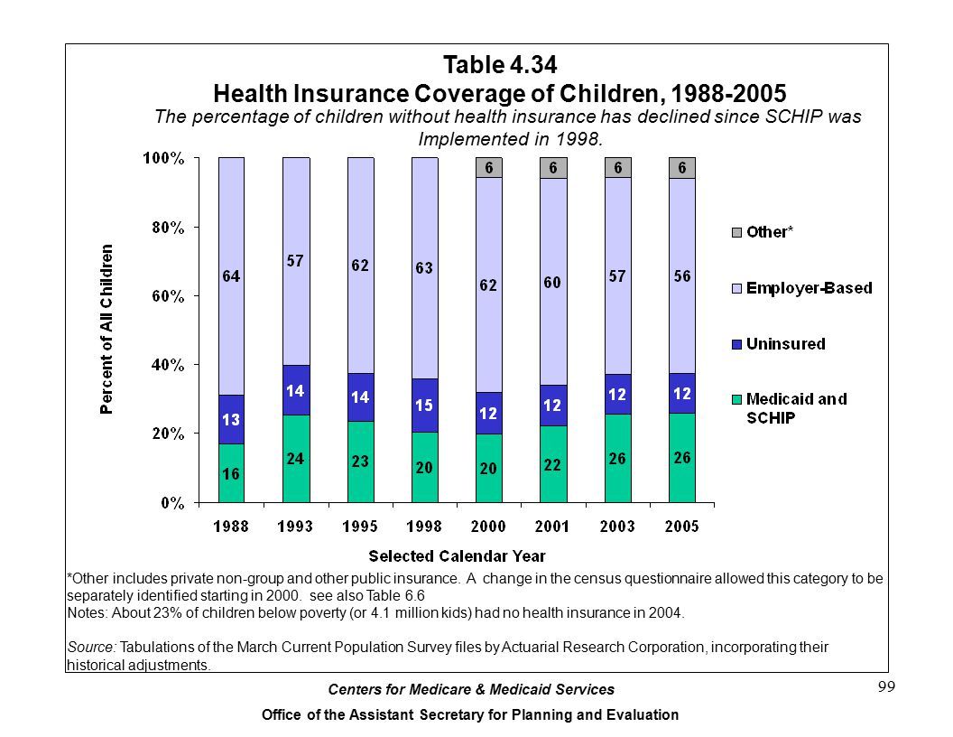 Centers for Medicare & Medicaid Services Office of the Assistant Secretary for Planning and Evaluation 99 Table 4.34 Health Insurance Coverage of Children, 1988-2005 *Other includes private non-group and other public insurance.