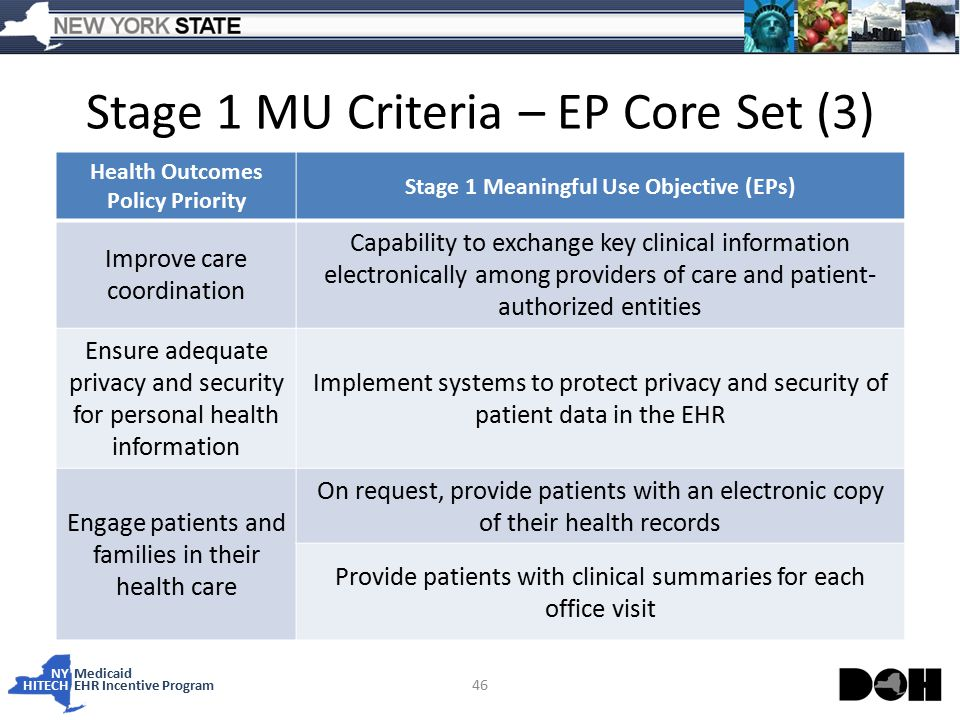NY Medicaid HITECHEHR Incentive Program Stage 1 MU Criteria – EP Core Set (3) 46 Health Outcomes Policy Priority Stage 1 Meaningful Use Objective (EPs) Improve care coordination Capability to exchange key clinical information electronically among providers of care and patient- authorized entities Ensure adequate privacy and security for personal health information Implement systems to protect privacy and security of patient data in the EHR Engage patients and families in their health care On request, provide patients with an electronic copy of their health records Provide patients with clinical summaries for each office visit