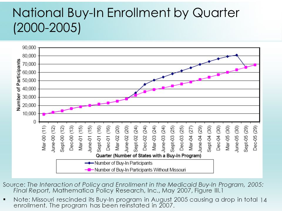 14 National Buy-In Enrollment by Quarter (2000-2005) Source: The Interaction of Policy and Enrollment in the Medicaid Buy-In Program, 2005: Final Report, Mathematica Policy Research, Inc., May 2007, Figure III.1  Note: Missouri rescinded its Buy-In program in August 2005 causing a drop in total enrollment.