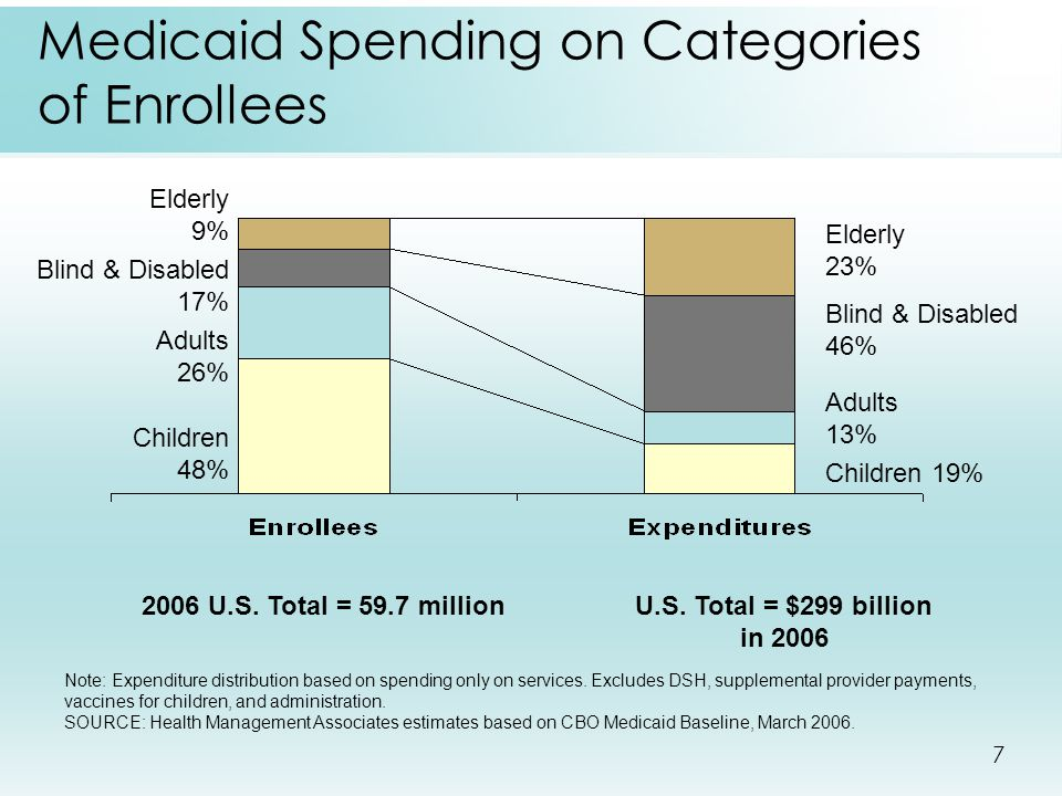 7 Medicaid Spending on Categories of Enrollees Note: Expenditure distribution based on spending only on services. Excludes DSH, supplemental provider