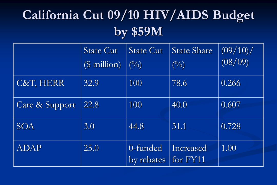 California Cut 09/10 HIV/AIDS Budget by $59M State Cut ($ million) State Cut (%) State Share (%) (09/10)/ (08/09) C&T, HERR 32.910078.60.266 Care & Support 22.810040.00.607 SOA3.044.831.10.728 ADAP25.0 0-funded by rebates Increased for FY11 1.00