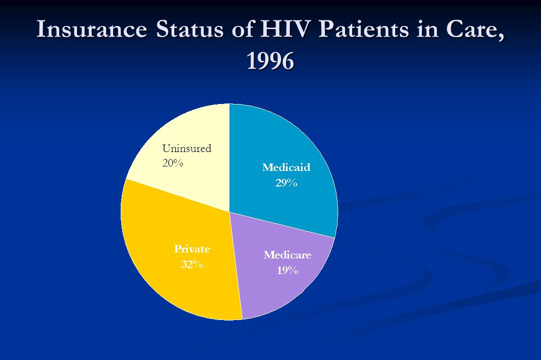 Insurance Status of HIV Patients in Care, 1996 Uninsured 20%