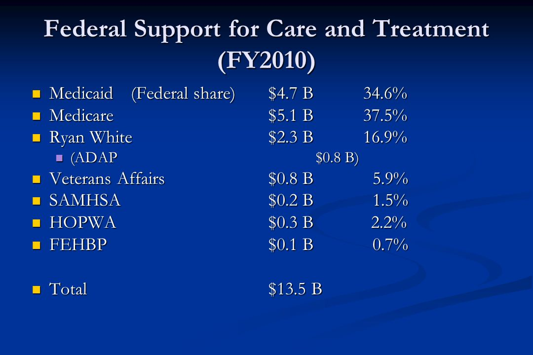 Federal Support for Care and Treatment (FY2010) Medicaid (Federal share) $4.7 B 34.6% Medicaid (Federal share) $4.7 B 34.6% Medicare$5.1 B 37.5% Medicare$5.1 B 37.5% Ryan White$2.3 B16.9% Ryan White$2.3 B16.9% (ADAP$0.8 B) (ADAP$0.8 B) Veterans Affairs$0.8 B 5.9% Veterans Affairs$0.8 B 5.9% SAMHSA$0.2 B 1.5% SAMHSA$0.2 B 1.5% HOPWA$0.3 B 2.2% HOPWA$0.3 B 2.2% FEHBP$0.1 B 0.7% FEHBP$0.1 B 0.7% Total$13.5 B Total$13.5 B