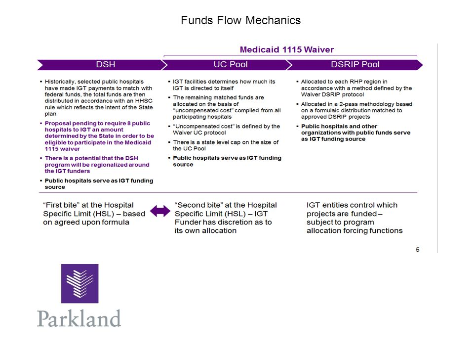 Funds Flow Mechanics