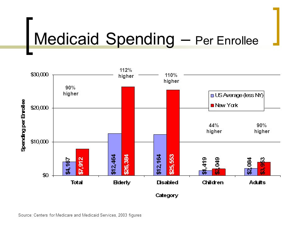 Medicaid Spending – Per Enrollee 90% higher 112% higher 90% higher Source: Centers for Medicare and Medicaid Services, 2003 figures 44% higher 110% higher