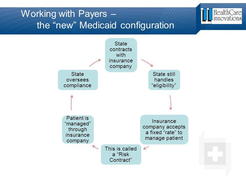 """Working with Payers – the """"new"""" Medicaid configuration State contracts with insurance company State still handles """"eligibility"""" Insurance company acce"""