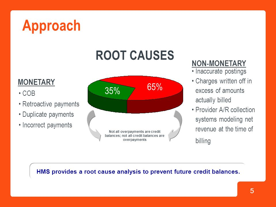 5 Approach COB Retroactive payments Duplicate payments Incorrect payments ROOT CAUSES 35% 65% MONETARY NON-MONETARY HMS provides a root cause analysis to prevent future credit balances.