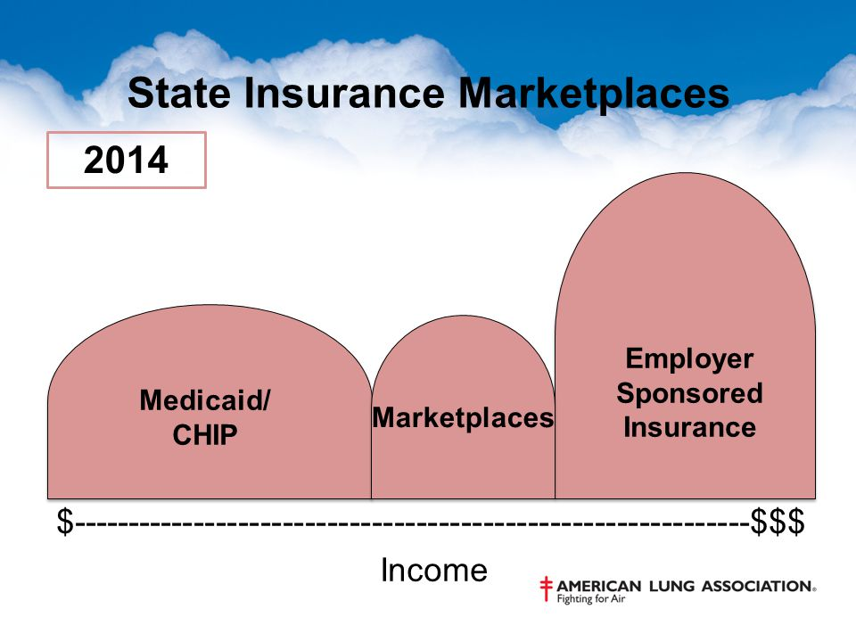 State Insurance Marketplaces $-------------------------------------------------------------$$$ Income Medicaid/ CHIP Employer Sponsored Insurance 2014 Marketplaces