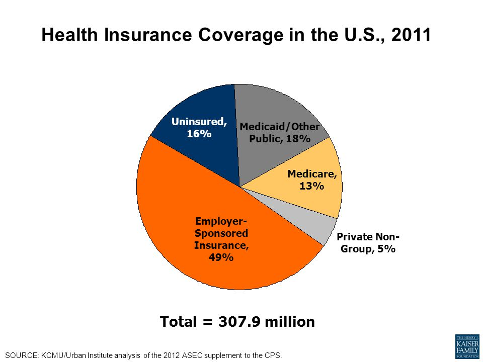 Health Insurance Coverage in the U.S., 2011 SOURCE: KCMU/Urban Institute analysis of the 2012 ASEC supplement to the CPS.