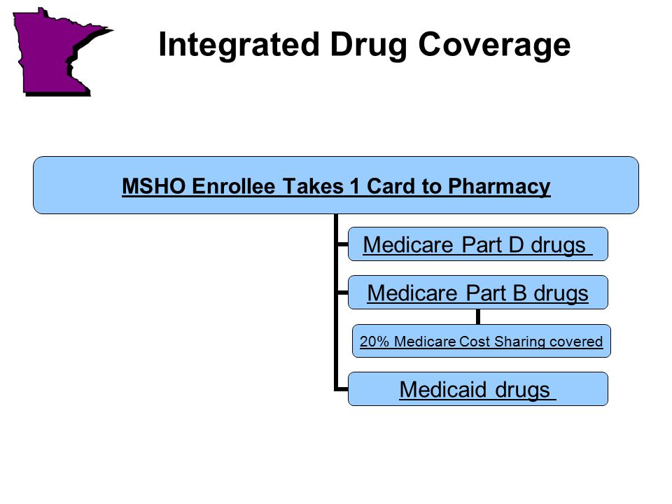 Integrated Drug Coverage MSHO Enrollee Takes 1 Card to Pharmacy Medicare Part D drugs Medicare Part B drugs 20% Medicare Cost Sharing covered Medicaid drugs