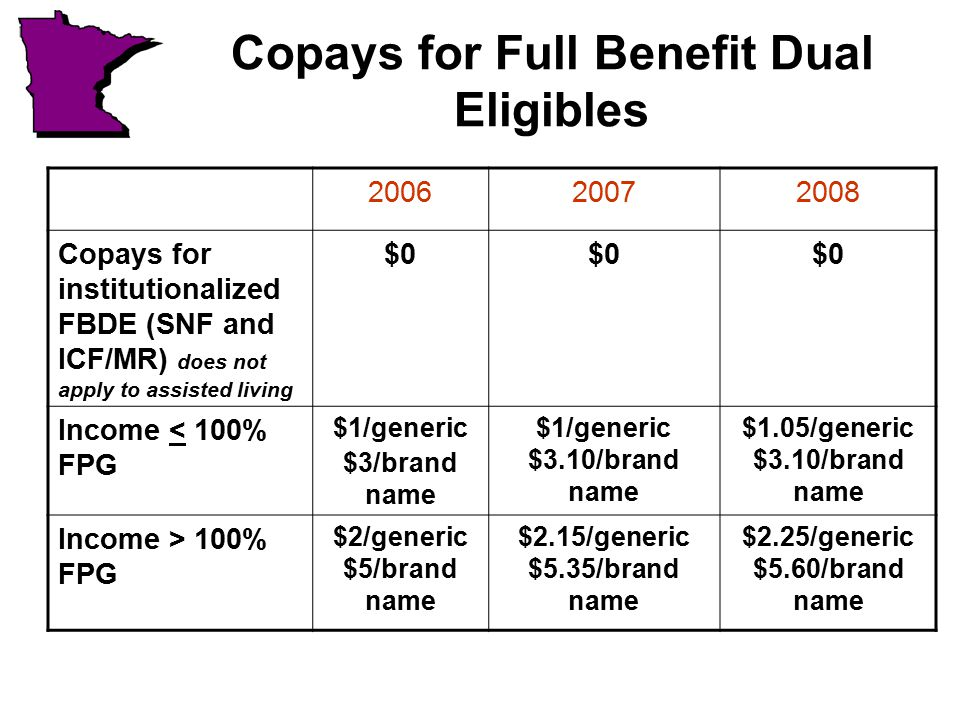 Copays for Full Benefit Dual Eligibles 200620072008 Copays for institutionalized FBDE (SNF and ICF/MR) does not apply to assisted living $0 Income < 100% FPG $1/generic $3/brand name $1/generic $3.10/brand name $1.05/generic $3.10/brand name Income > 100% FPG $2/generic $5/brand name $2.15/generic $5.35/brand name $2.25/generic $5.60/brand name