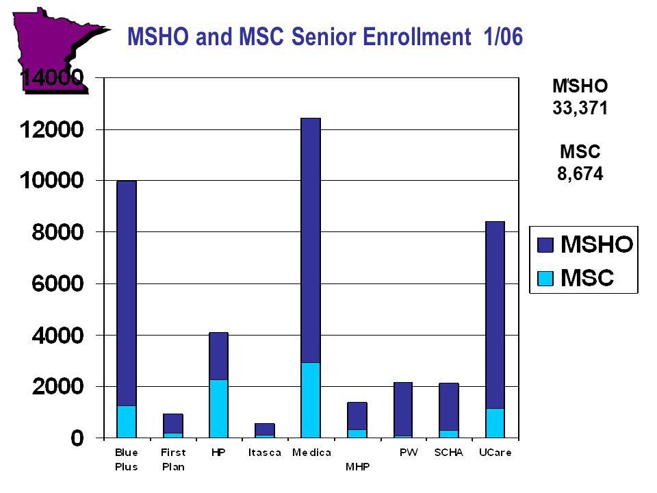 MSHO and MSC Senior Enrollment 1/06 MSHO 33,371 MSC 8,674