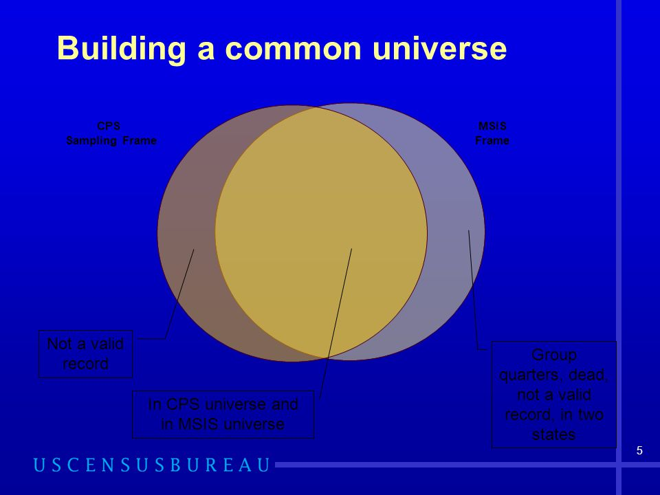 5 Building a common universe CPS Sampling Frame MSIS Frame Group quarters, dead, not a valid record, in two states Not a valid record In CPS universe and in MSIS universe
