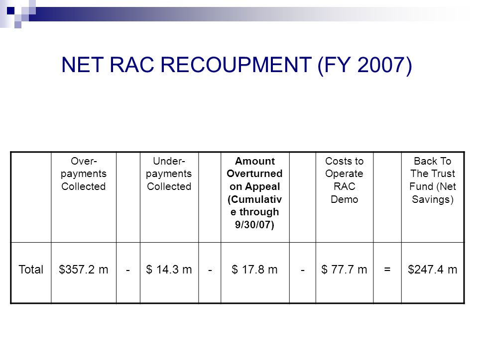 NET RAC RECOUPMENT (FY 2007) Over- payments Collected Under- payments Collected Amount Overturned on Appeal (Cumulativ e through 9/30/07) Costs to Operate RAC Demo Back To The Trust Fund (Net Savings) Total$357.2 m-$ 14.3 m-$ 17.8 m-$ 77.7 m=$247.4 m