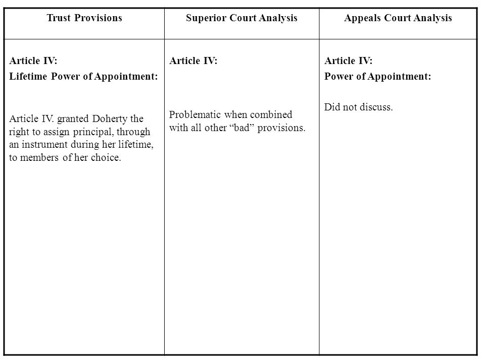 Trust ProvisionsSuperior Court AnalysisAppeals Court Analysis Article IV: Lifetime Power of Appointment: Article IV. granted Doherty the right to assi