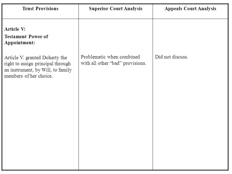Trust ProvisionsSuperior Court AnalysisAppeals Court Analysis Article V: Testament Power of Appointment: Article V. granted Doherty the right to assig