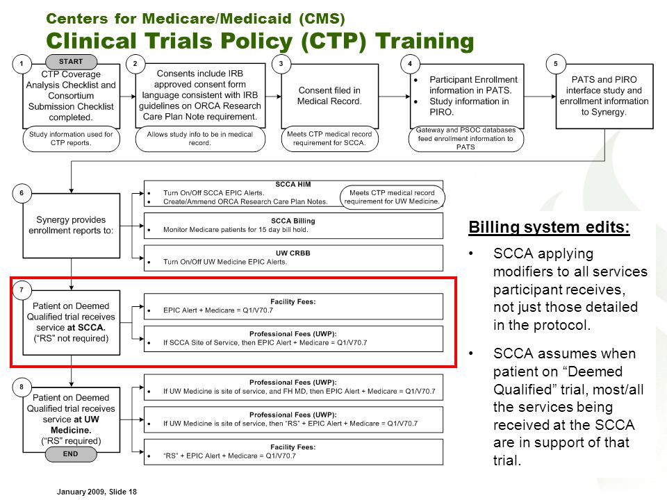 Centers for Medicare/Medicaid (CMS) Clinical Trials Policy (CTP) Training January 2009, Slide 18 Billing system edits: SCCA applying modifiers to all services participant receives, not just those detailed in the protocol.