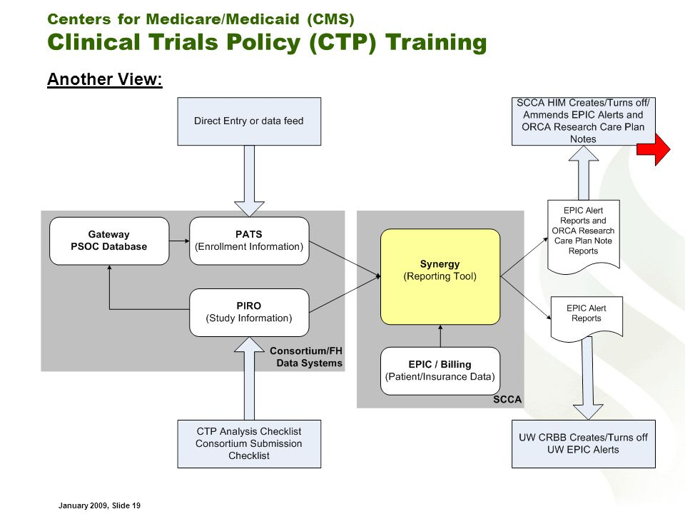 Centers for Medicare/Medicaid (CMS) Clinical Trials Policy (CTP) Training January 2009, Slide 19 Another View: