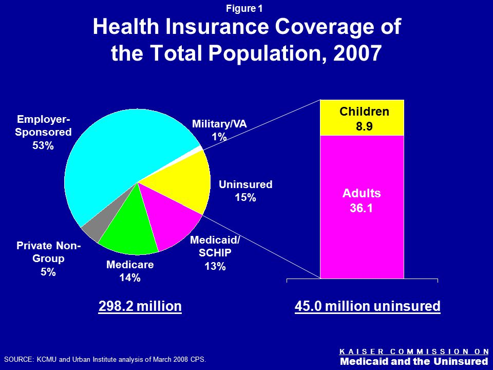 K A I S E R C O M M I S S I O N O N Medicaid and the Uninsured Figure 1 SOURCE: KCMU and Urban Institute analysis of March 2008 CPS.