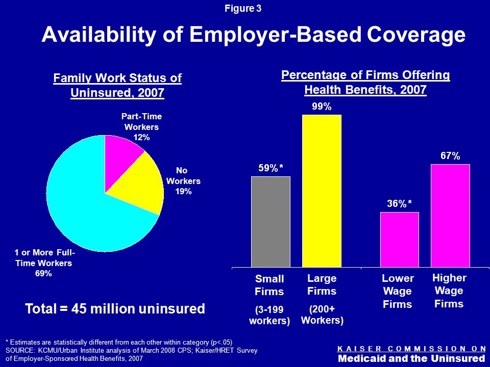 K A I S E R C O M M I S S I O N O N Medicaid and the Uninsured Figure 3 Availability of Employer-Based Coverage Family Work Status of Uninsured, 2007 Total = 45 million uninsured 1 or More Full- Time Workers 69% No Workers 19% Part-Time Workers 12% * Estimates are statistically different from each other within category (p<.05) SOURCE: KCMU/Urban Institute analysis of March 2008 CPS; Kaiser/HRET Survey of Employer-Sponsored Health Benefits, 2007 Small Firms (3-199 workers) Large Firms (200+ Workers) Lower Wage Firms Higher Wage Firms Percentage of Firms Offering Health Benefits, 2007