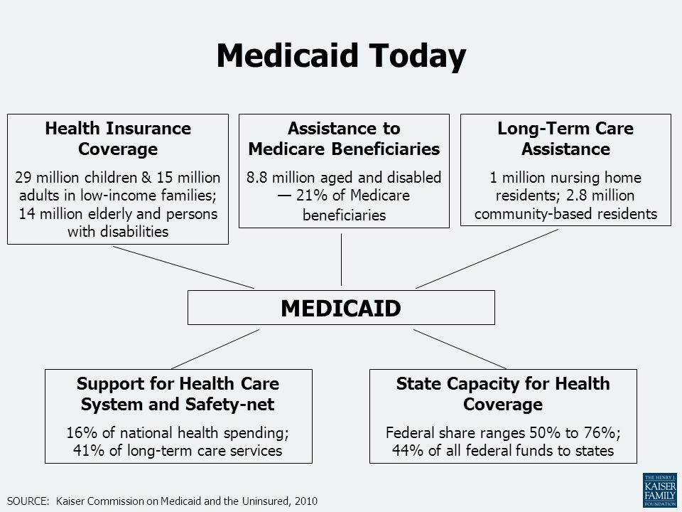 Medicaid Today Health Insurance Coverage 29 million children & 15 million adults in low-income families; 14 million elderly and persons with disabilities State Capacity for Health Coverage Federal share ranges 50% to 76%; 44% of all federal funds to states MEDICAID Support for Health Care System and Safety-net 16% of national health spending; 41% of long-term care services Assistance to Medicare Beneficiaries 8.8 million aged and disabled — 21% of Medicare beneficiaries Long-Term Care Assistance 1 million nursing home residents; 2.8 million community-based residents SOURCE: Kaiser Commission on Medicaid and the Uninsured, 2010