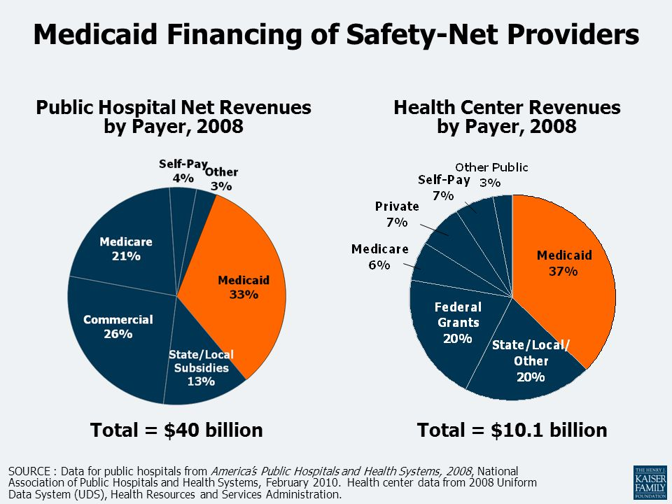 Medicaid Financing of Safety-Net Providers Total = $40 billion SOURCE : Data for public hospitals from America's Public Hospitals and Health Systems, 2008, National Association of Public Hospitals and Health Systems, February 2010.