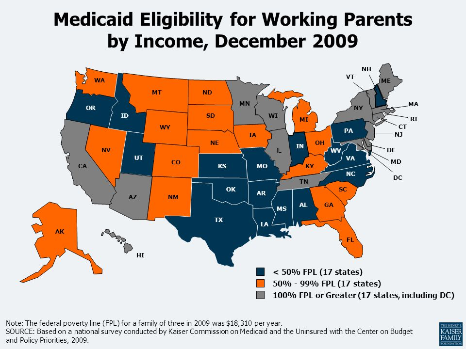 Medicaid Eligibility for Working Parents by Income, December 2009 AZ AR MS LA WA MN ND WY ID UT CO OR NV CA MT IA WI MI NE SD ME MOKS OH IN NY IL KY TN NC NH MA VT PA VA WV CT NJ DE MD RI HI DC AK SC NM OK GA TX IL FL AL 50% - 99% FPL (17 states) < 50% FPL (17 states) 100% FPL or Greater (17 states, including DC) Note: The federal poverty line (FPL) for a family of three in 2009 was $18,310 per year.