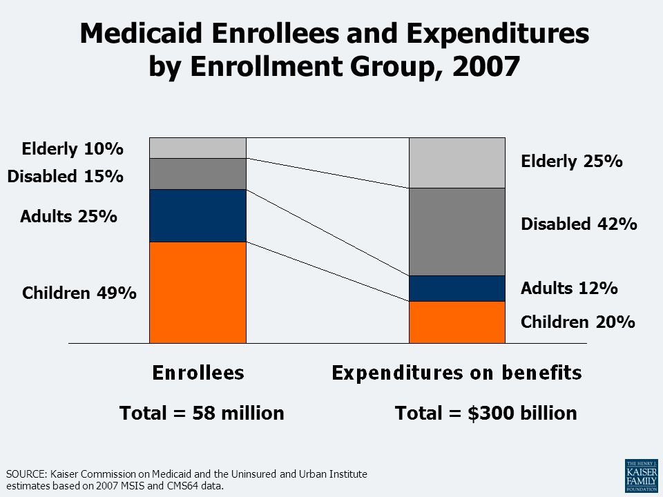 Medicaid Enrollees and Expenditures by Enrollment Group, 2007 Children 20% Elderly 25% Disabled 42% Adults 12% Children 49% Elderly 10% Disabled 15% Adults 25% Total = 58 millionTotal = $300 billion SOURCE: Kaiser Commission on Medicaid and the Uninsured and Urban Institute estimates based on 2007 MSIS and CMS64 data.