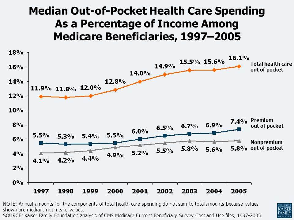 NOTE: Annual amounts for the components of total health care spending do not sum to total amounts because values shown are median, not mean, values.