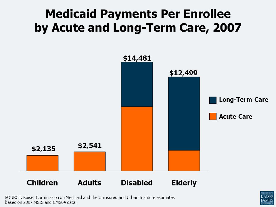 Medicaid Payments Per Enrollee by Acute and Long-Term Care, 2007 $2,135 $2,541 $14,481 $12,499 Long-Term Care Acute Care SOURCE: Kaiser Commission on Medicaid and the Uninsured and Urban Institute estimates based on 2007 MSIS and CMS64 data.