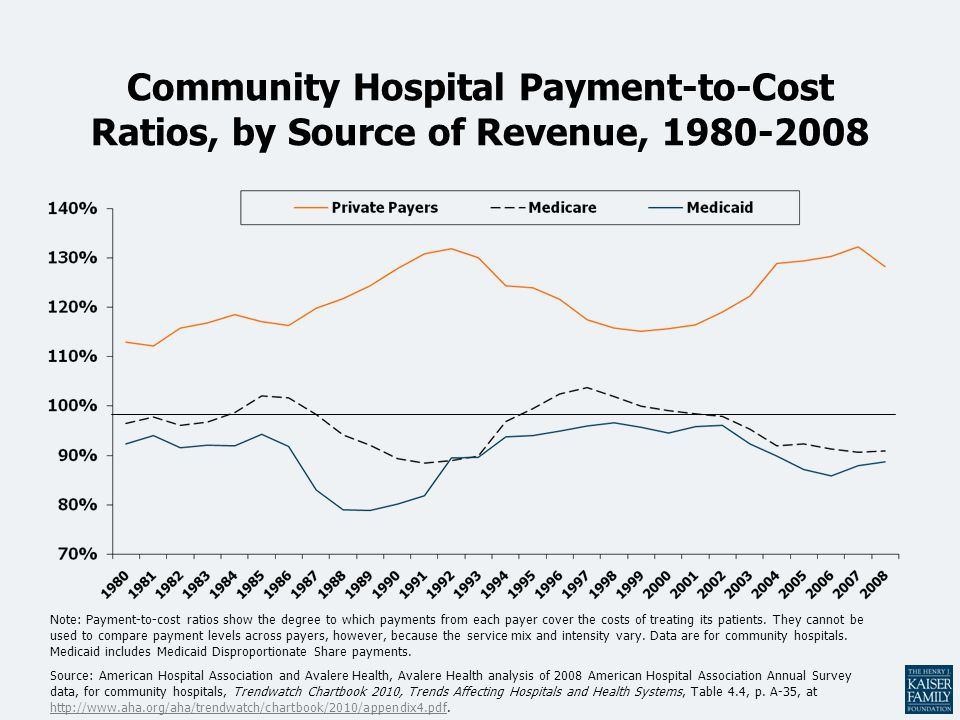Community Hospital Payment-to-Cost Ratios, by Source of Revenue, 1980-2008 Note: Payment-to-cost ratios show the degree to which payments from each payer cover the costs of treating its patients.