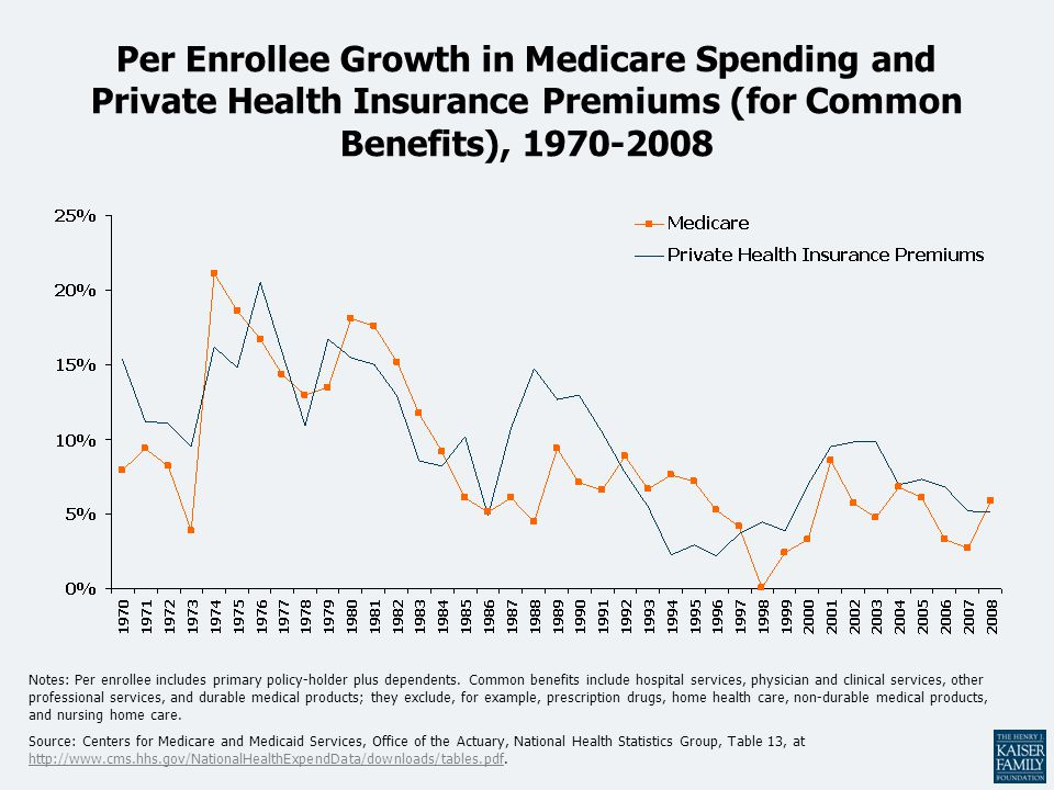 Per Enrollee Growth in Medicare Spending and Private Health Insurance Premiums (for Common Benefits), 1970-2008 Notes: Per enrollee includes primary policy-holder plus dependents.