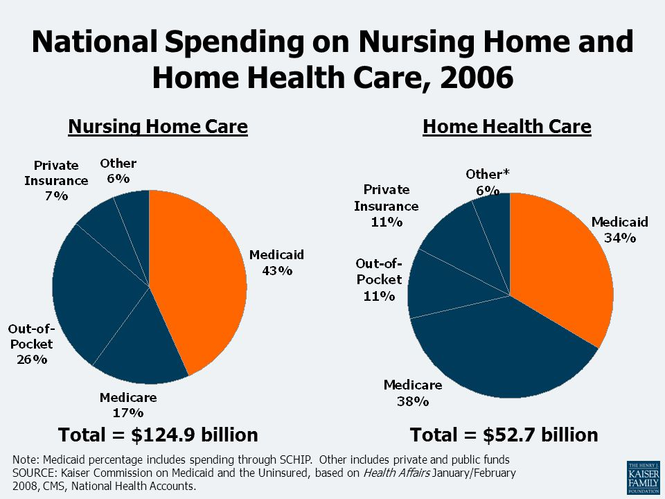 National Spending on Nursing Home and Home Health Care, 2006 Total = $124.9 billion Note: Medicaid percentage includes spending through SCHIP.