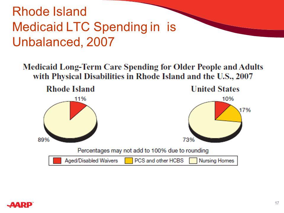 17 Rhode Island Medicaid LTC Spending in is Unbalanced, 2007