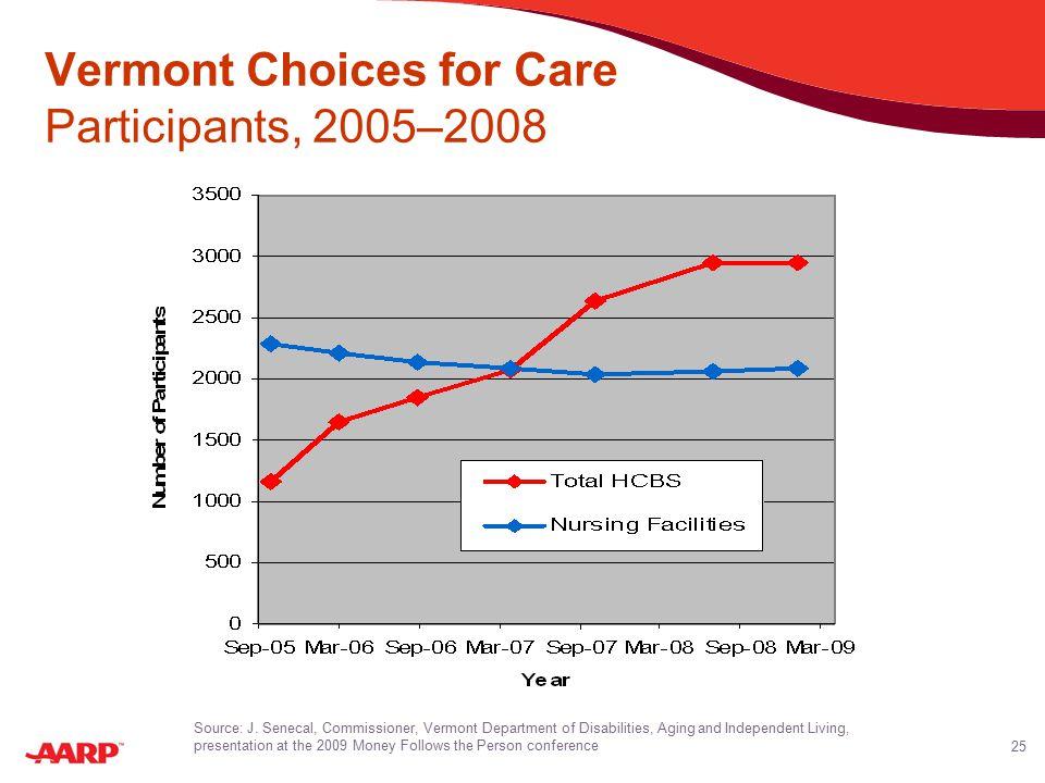 25 Vermont Choices for Care Participants, 2005–2008 Source: J.