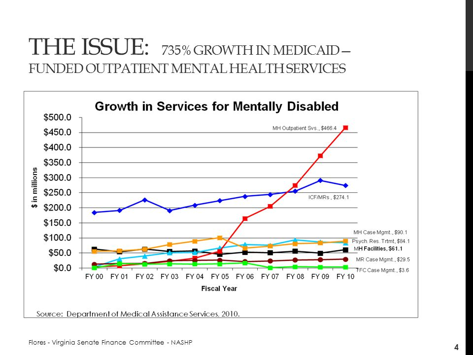 THE ISSUE: 735% GROWTH IN MEDICAID— FUNDED OUTPATIENT MENTAL HEALTH SERVICES Flores - Virginia Senate Finance Committee - NASHP 4