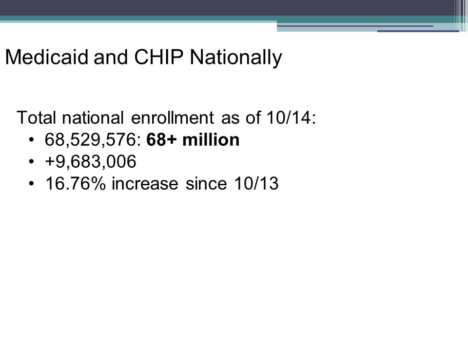 Medicaid and CHIP Nationally Total national enrollment as of 10/14: 68,529,576: 68+ million +9,683,006 16.76% increase since 10/13