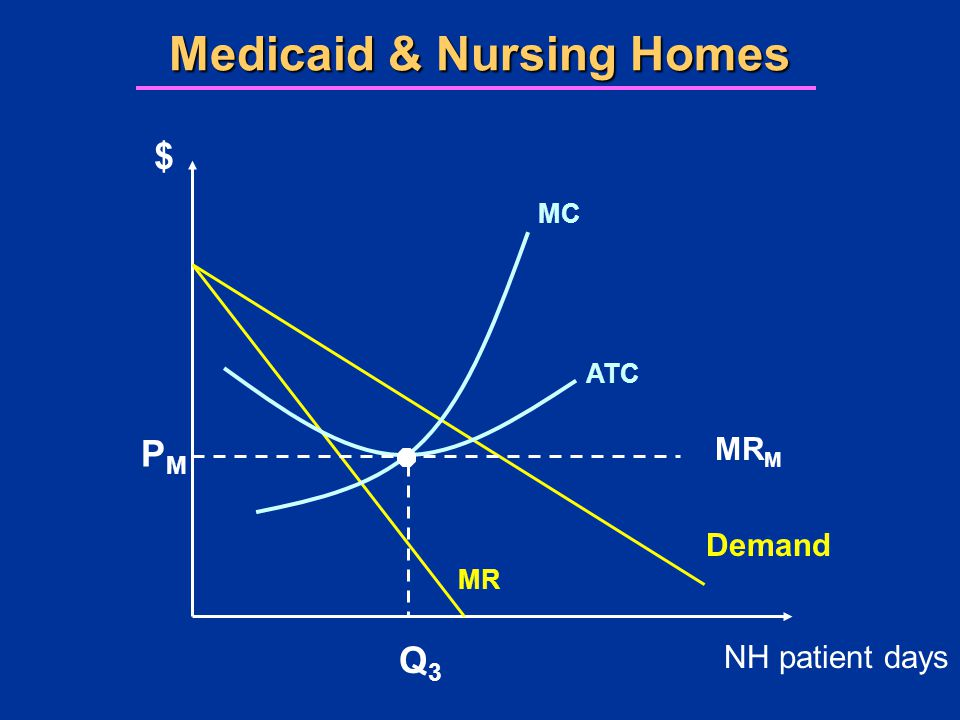 Medicaid & Nursing Homes $ NH patient days ATC MC Demand MR Q3Q3 PMPM MR M