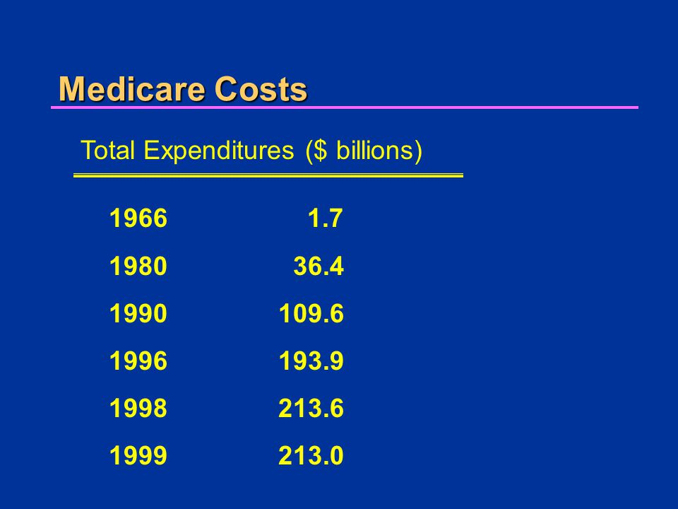 Medicare Costs Total Expenditures ($ billions) 1966 1.7 1980 36.4 1990109.6 1996193.9 1998213.6 1999213.0
