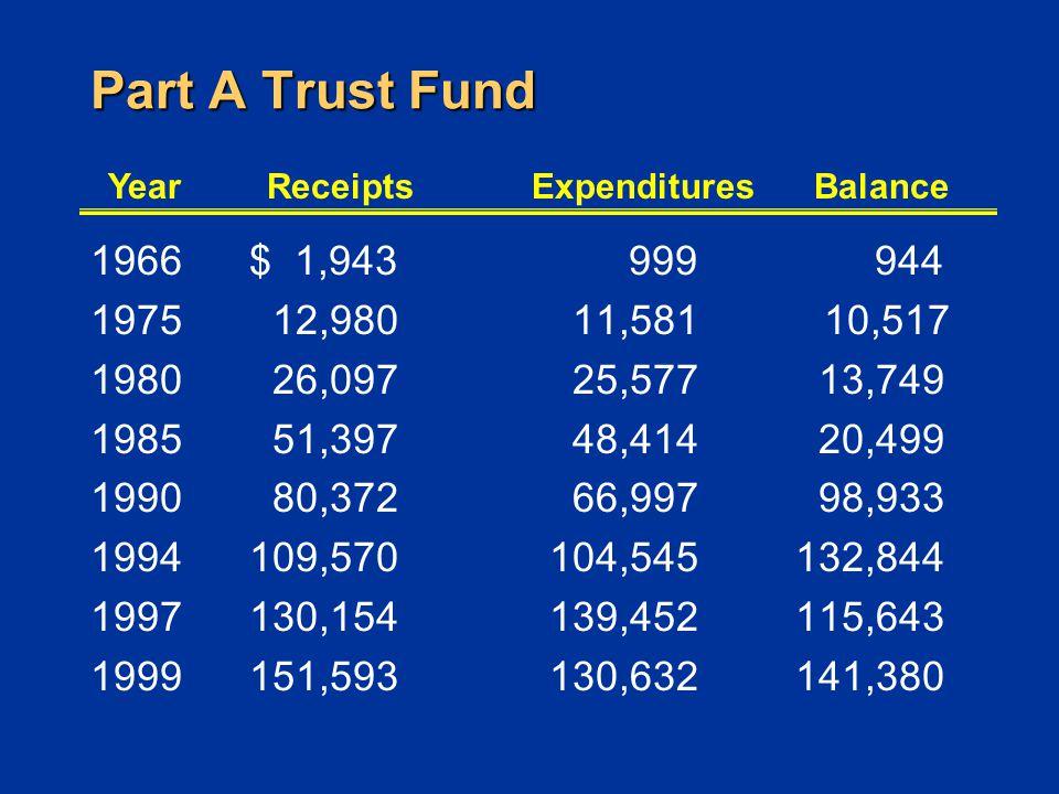 Part A Trust Fund 1966$ 1,943 1975 12,980 1980 26,097 1985 51,397 1990 80,372 1994109,570 1997130,154 1999151,593 999 944 11,581 10,517 25,577 13,749 48,414 20,499 66,997 98,933 104,545 132,844 139,452 115,643 130,632 141,380 YearReceiptsExpendituresBalance