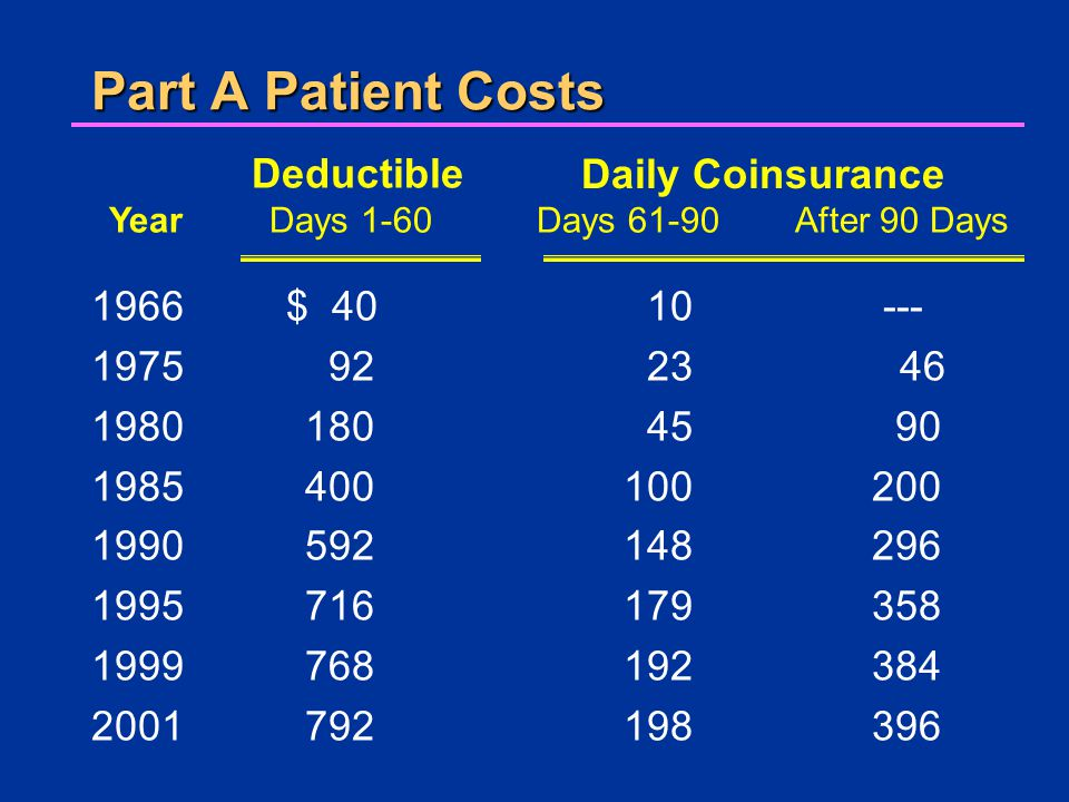 Part A Patient Costs 1966 $ 40 1975 92 1980 180 1985 400 1990 592 1995716 1999768 2001792 10 --- 23 46 45 90 100 200 148 296 179 358 192 384 198 396 YearDays 1-60Days 61-90After 90 Days Deductible Daily Coinsurance