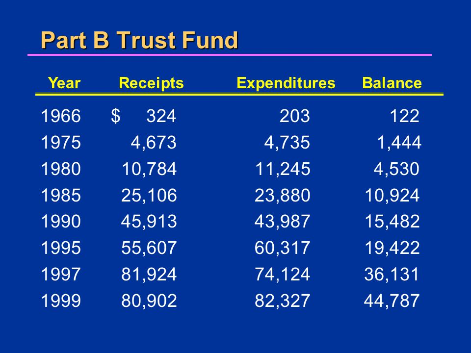Part B Trust Fund 1966$ 324 1975 4,673 1980 10,784 1985 25,106 1990 45,913 1995 55,607 1997 81,924 1999 80,902 203 122 4,735 1,444 11,245 4,530 23,880 10,924 43,987 15,482 60,317 19,422 74,124 36,131 82,327 44,787 YearReceiptsExpendituresBalance