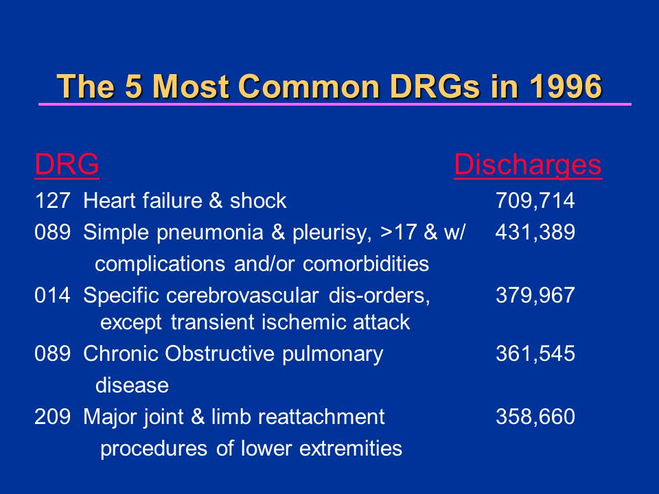 The 5 Most Common DRGs in 1996 DRG Discharges 127 Heart failure & shock 709,714 089 Simple pneumonia & pleurisy, >17 & w/431,389 complications and/or comorbidities 014 Specific cerebrovascular dis-orders,379,967 except transient ischemic attack 089 Chronic Obstructive pulmonary361,545 disease 209 Major joint & limb reattachment 358,660 procedures of lower extremities