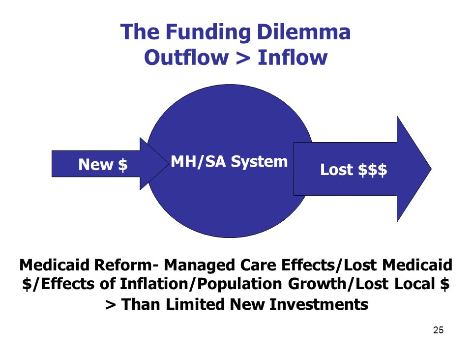 25 The Funding Dilemma Outflow > Inflow MH/SA System New $ Lost $$$ Medicaid Reform- Managed Care Effects/Lost Medicaid $/Effects of Inflation/Population Growth/Lost Local $ > Than Limited New Investments