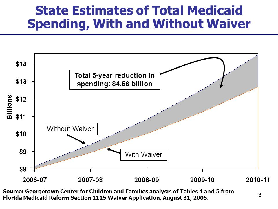 4 Estimates of Annual Medicaid Cost per SSI Beneficiary, With & Without Waiver Source: Georgetown Center for Children and Families analysis of Tables 4 and 5 from Florida Medicaid Reform Section 1115 Waiver Application, August 31, 2005.