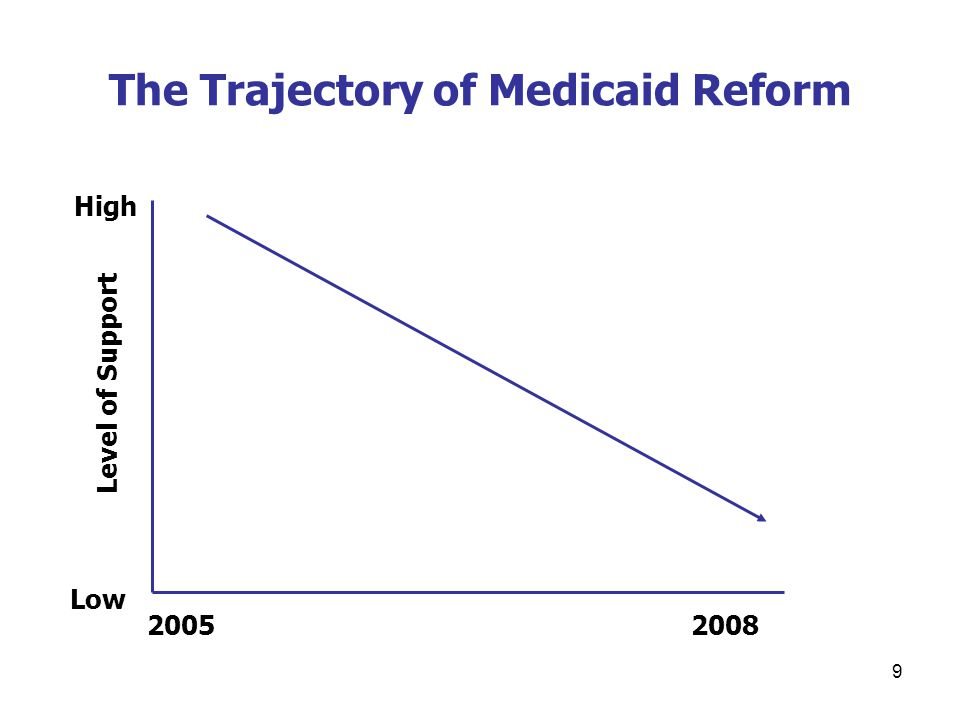 9 The Trajectory of Medicaid Reform Level of Support High Low 20052008