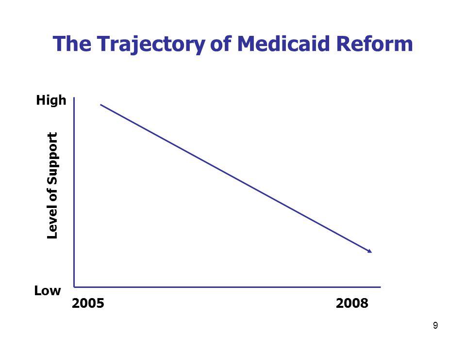 10 Medicaid Reform vs.