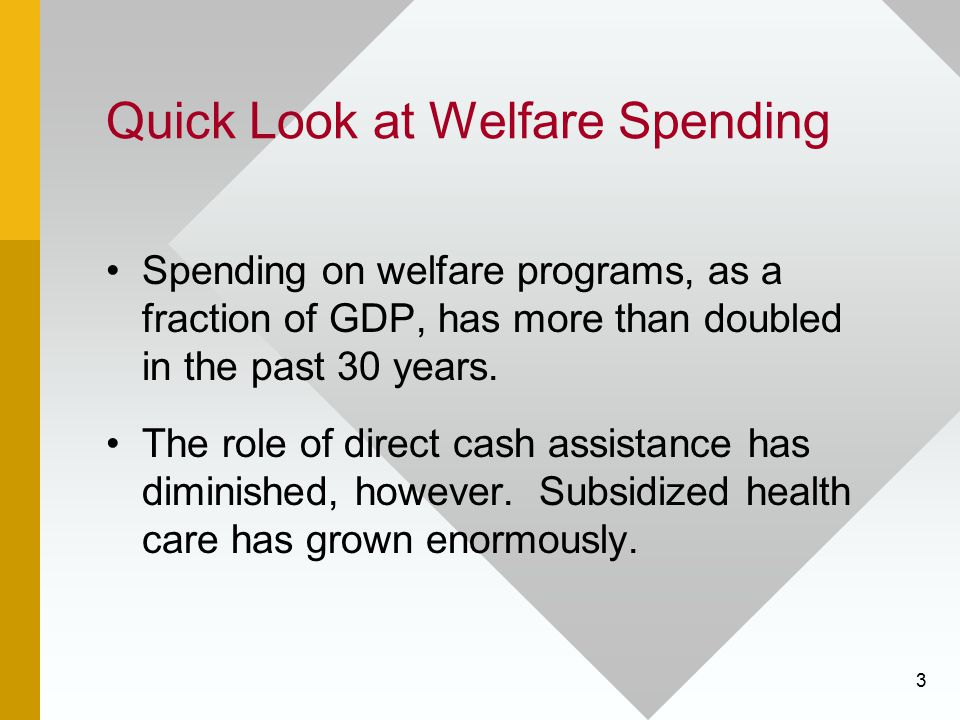 14 Income Maintenance and Work Incentives When benefits fall to zero (B=0), the person is no longer eligible for welfare.