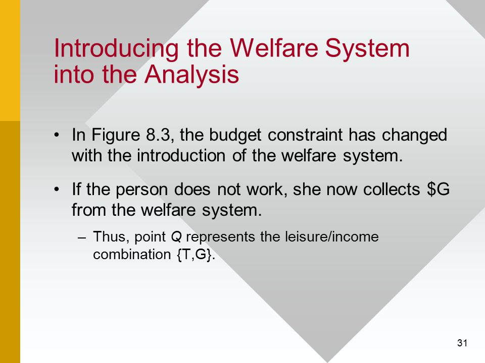 31 Introducing the Welfare System into the Analysis In Figure 8.3, the budget constraint has changed with the introduction of the welfare system. If t