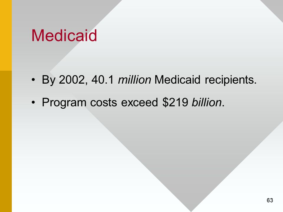 63 Medicaid By 2002, 40.1 million Medicaid recipients. Program costs exceed $219 billion.